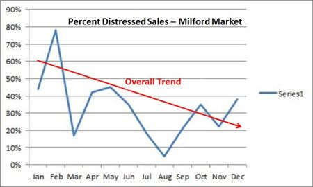 MIlford distressed sales chart