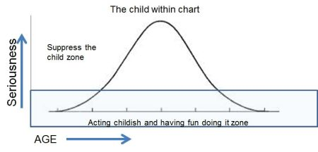 the child within chart